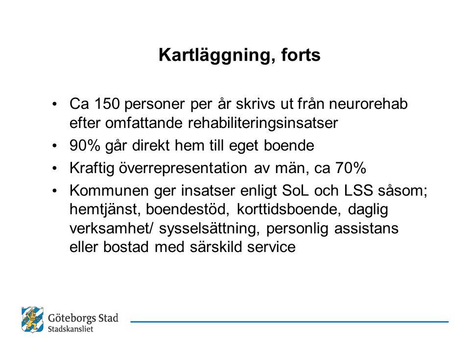 Kartläggning, forts Ca 150 personer per år skrivs ut från neurorehab efter omfattande rehabiliteringsinsatser 90% går direkt hem till eget boende Kraf