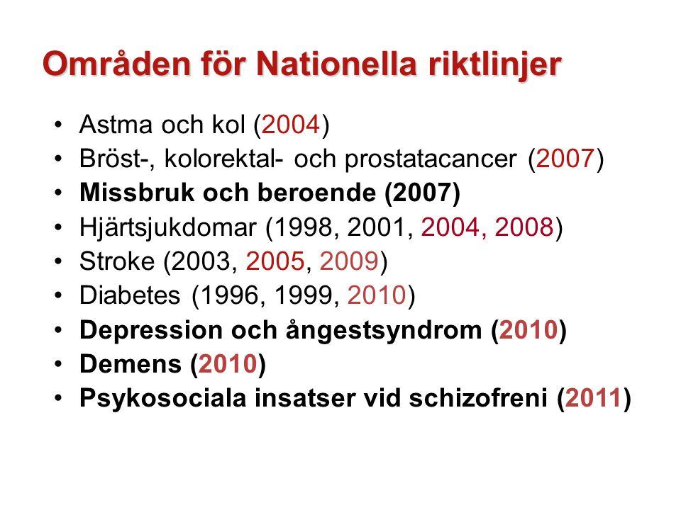 Områden för Nationella riktlinjer Astma och kol (2004) Bröst-, kolorektal- och prostatacancer (2007) Missbruk och beroende (2007) Hjärtsjukdomar (1998