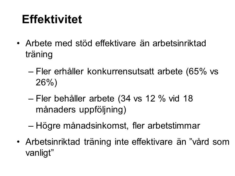 Effektivitet Arbete med stöd effektivare än arbetsinriktad träning –Fler erhåller konkurrensutsatt arbete (65% vs 26%) –Fler behåller arbete (34 vs 12