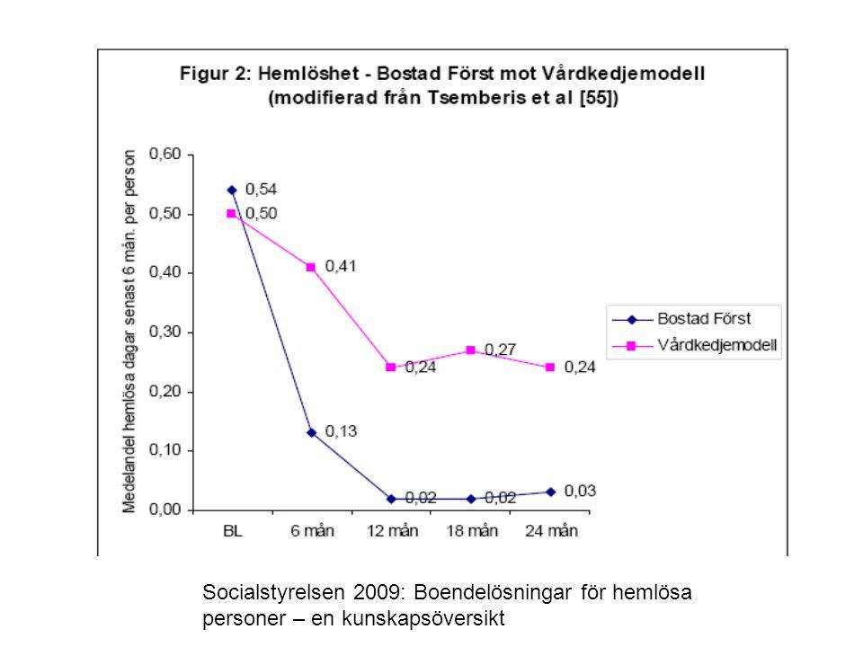 Socialstyrelsen 2009: Boendelösningar för hemlösa personer – en kunskapsöversikt