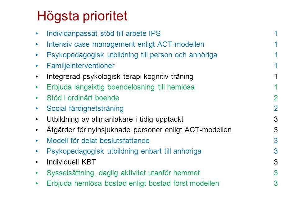 Individanpassat stöd till arbete IPS1 Intensiv case management enligt ACT-modellen 1 Psykopedagogisk utbildning till person och anhöriga 1 Familjeinte
