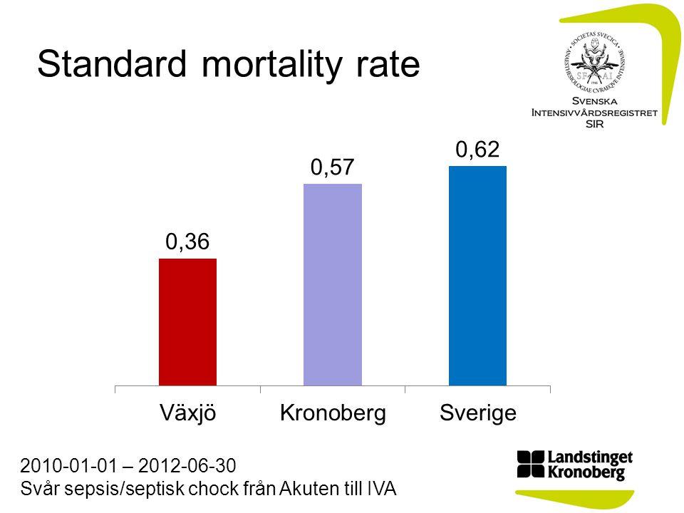 Standard mortality rate 2010-01-01 – 2012-06-30 Svår sepsis/septisk chock från Akuten till IVA
