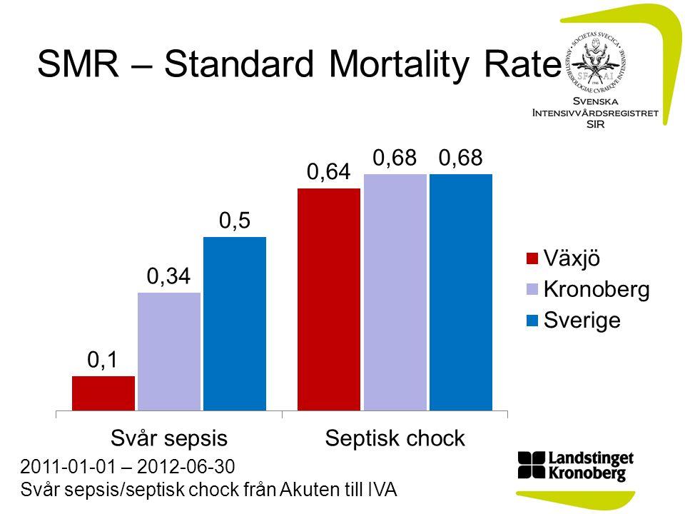 SMR – Standard Mortality Rate 2011-01-01 – 2012-06-30 Svår sepsis/septisk chock från Akuten till IVA