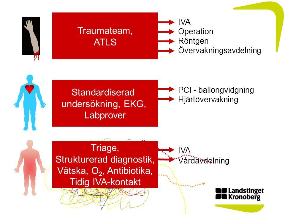 IVA Operation Röntgen Övervakningsavdelning PCI - ballongvidgning Hjärtövervakning IVA vårdavdelning IVA Triage, Strukturerad diagnostik, Vätska, O 2, Antibiotika, Tidig IVA-kontakt Vårdavdelning Standardiserad undersökning, EKG, Labprover Traumateam, ATLS