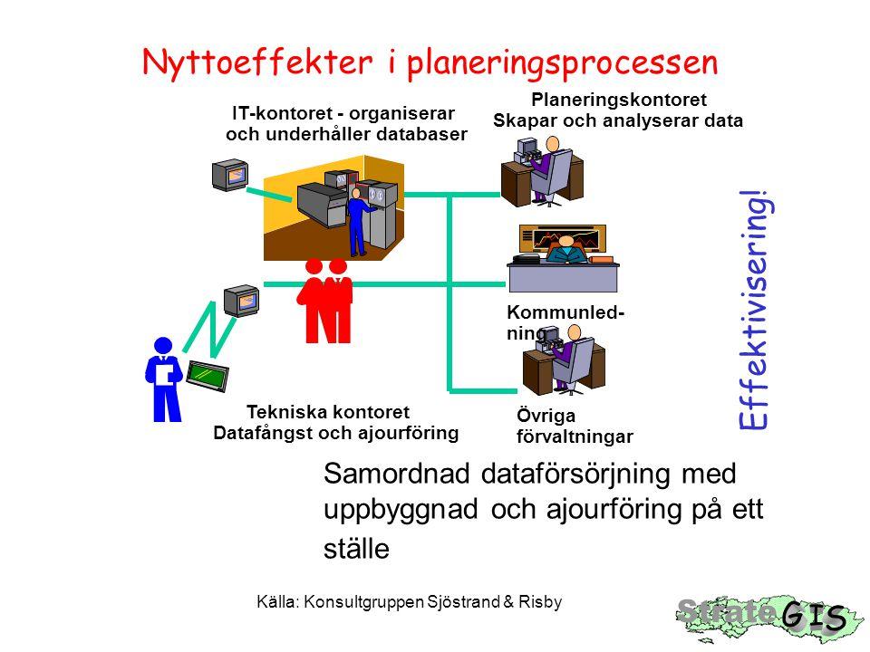 Samordnad dataförsörjning med uppbyggnad och ajourföring på ett ställe Källa: Konsultgruppen Sjöstrand & Risby Nyttoeffekter i planeringsprocessen Effektivisering.