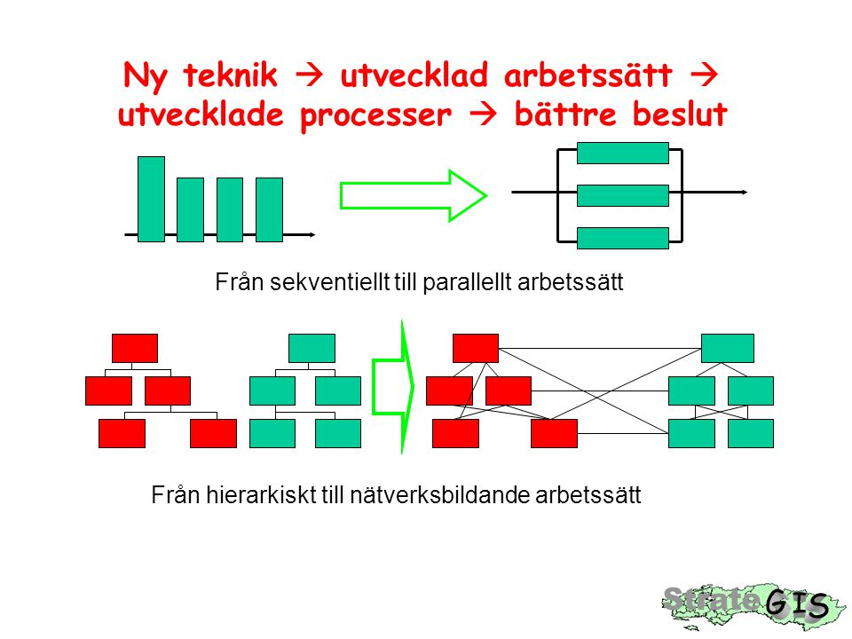Ny teknik  utvecklad arbetssätt  utvecklade processer  bättre beslut Från sekventiellt till parallellt arbetssätt Från hierarkiskt till nätverksbildande arbetssätt