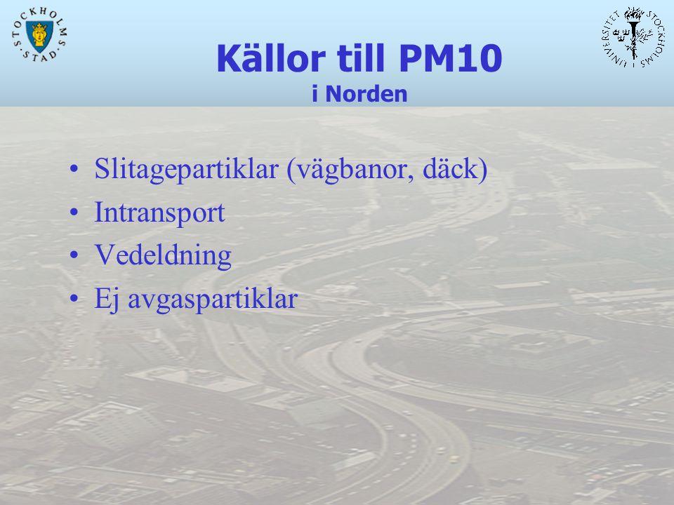 Källor till PM10 i Norden Slitagepartiklar (vägbanor, däck) Intransport Vedeldning Ej avgaspartiklar
