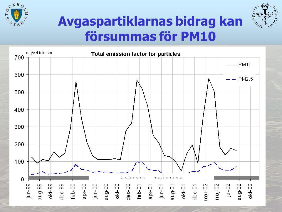 Avgaspartiklarnas bidrag kan försummas för PM10 E x h a u s t e m i s s i o n