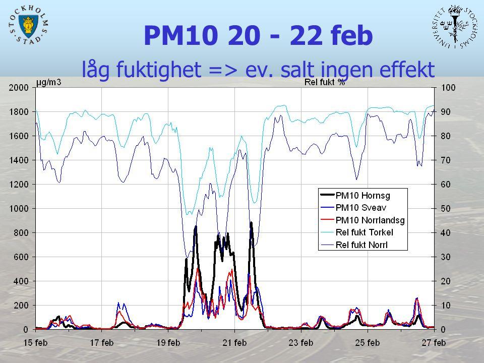 PM10 20 - 22 feb låg fuktighet => ev. salt ingen effekt