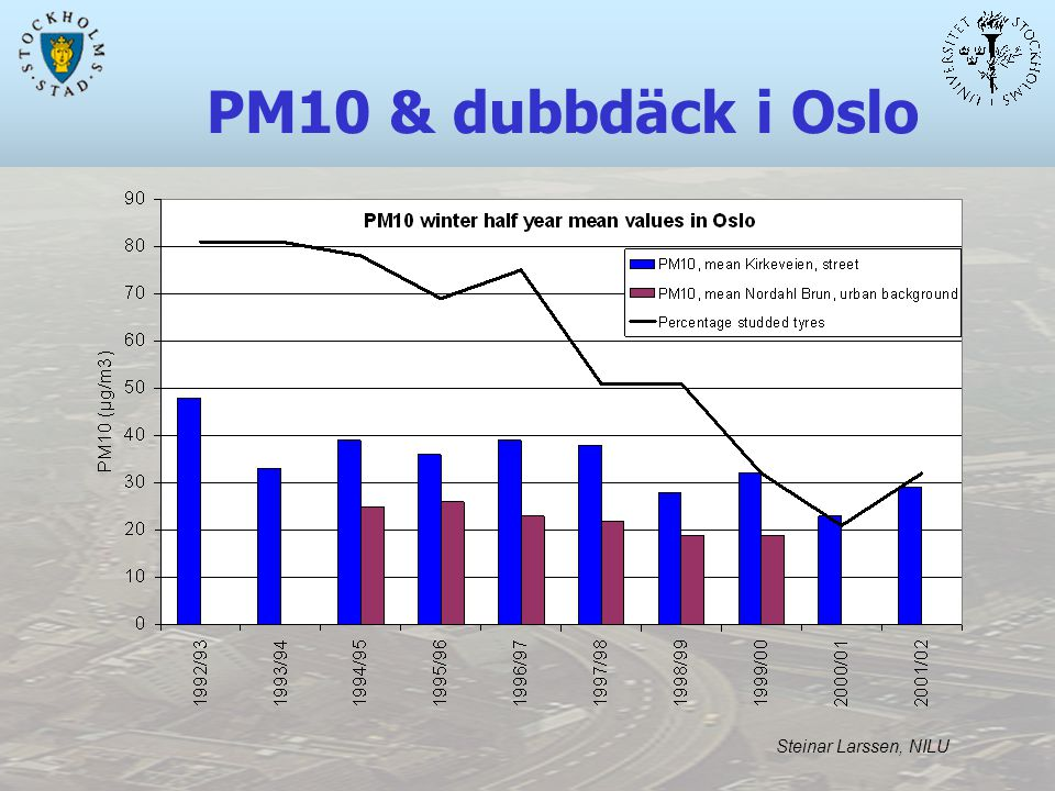 PM10 & dubbdäck i Oslo Steinar Larssen, NILU