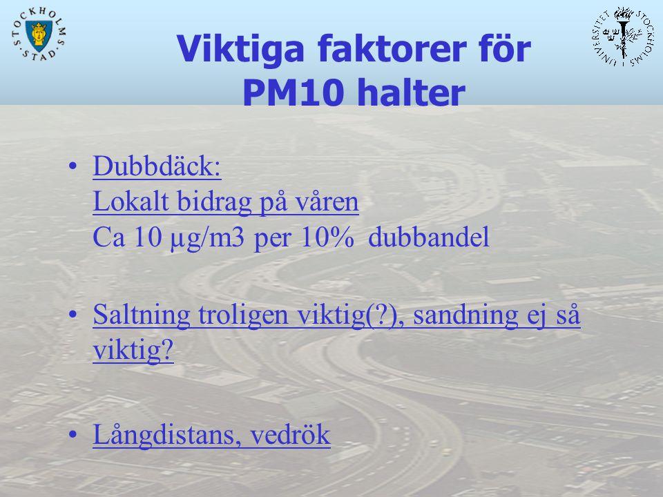 Viktiga faktorer för PM10 halter Dubbdäck: Lokalt bidrag på våren Ca 10 µg/m3 per 10% dubbandel Saltning troligen viktig( ), sandning ej så viktig.