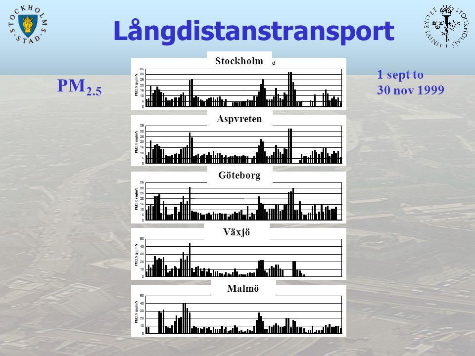 Långdistanstransport PM 2.5 0 5 10 15 20 25 30 35 PM2.5 (µg/m³) Aspvreten 0 5 10 15 20 25 30 35 PM2.5 (µg/m³) Stockholm - Rosenlund 0 5 10 15 20 25 30 35 PM2.5 (µg/m³) Göteborg - Femman 0 10 20 30 40 50 PM2.5 (µg/m³) Växjö 0 10 20 30 40 50 PM2.5 (µg/m³) Malmö - Rådhuset Stockholm Aspvreten Göteborg Växjö Malmö 1 sept to 30 nov 1999