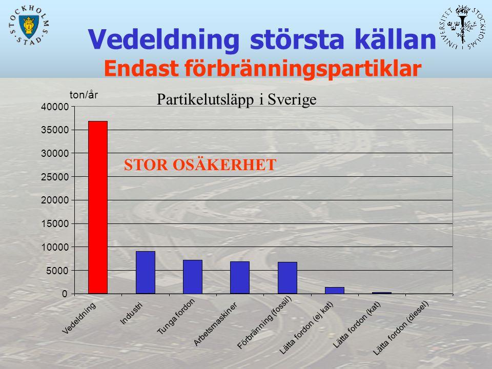 Vedeldning största källan Endast förbränningspartiklar 0 5000 10000 15000 20000 25000 30000 35000 40000 Vedeldning Industri Tunga fordon Arbetsmaskiner Förbränning (fossil) Lätta fordon (ej kat) Lätta fordon (kat) Lätta fordon (diesel) Partikelutsläpp i Sverige STOR OSÄKERHET ton/år