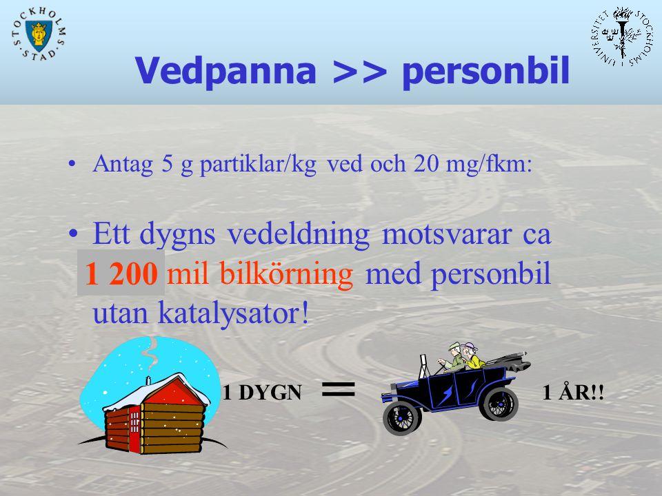 Vedpanna >> personbil Antag 5 g partiklar/kg ved och 20 mg/fkm: Ett dygns vedeldning motsvarar ca xxxx mil bilkörning med personbil utan katalysator.