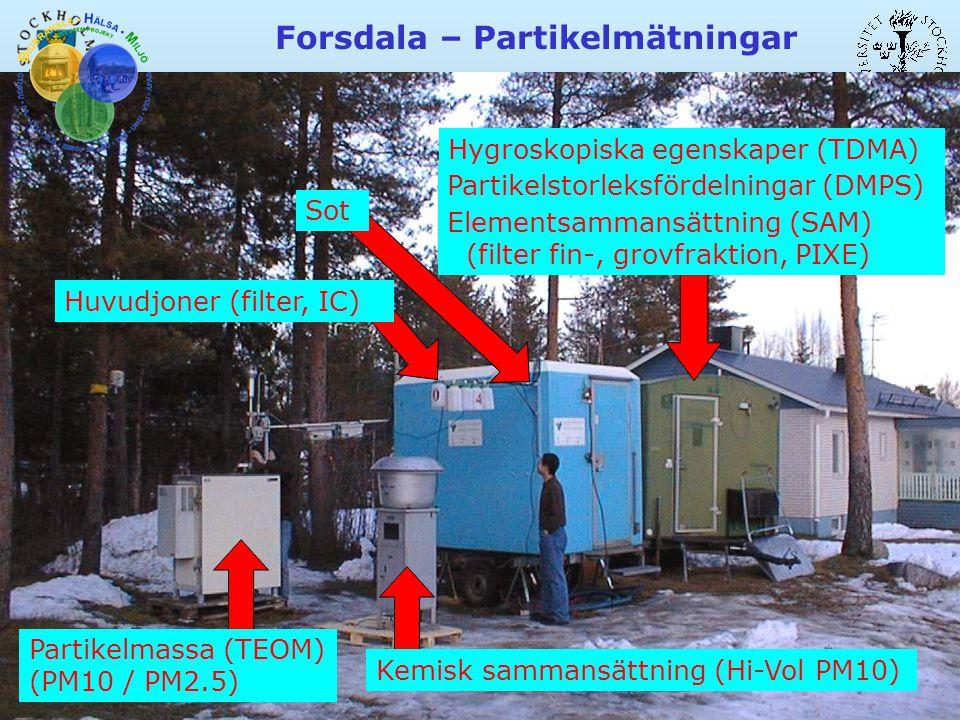 Forsdala – Partikelmätningar Hygroskopiska egenskaper (TDMA) Partikelstorleksfördelningar (DMPS) Elementsammansättning (SAM) (filter fin-, grovfraktion, PIXE) Kemisk sammansättning (Hi-Vol PM10) Partikelmassa (TEOM) (PM10 / PM2.5) Huvudjoner (filter, IC) Sot