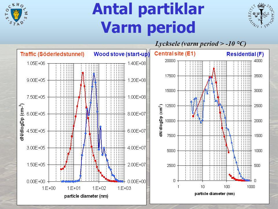 Traffic (Söderledstunnel)Wood stove (start-up) Central site (E1) Residential (F) Lycksele (varm period > -10 °C) Antal partiklar Varm period