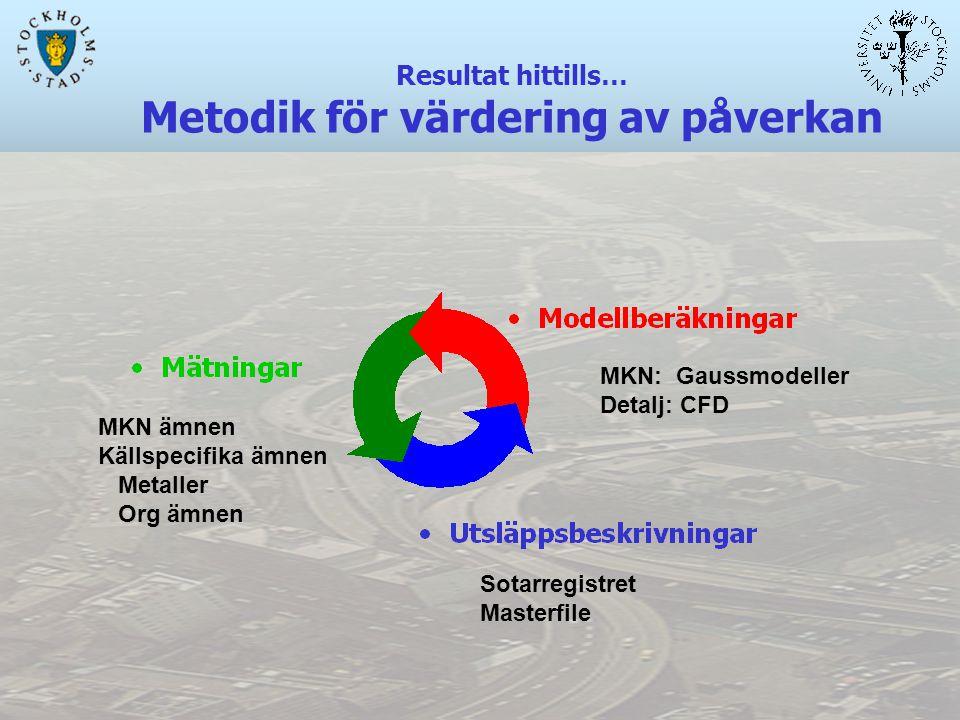 Resultat hittills… Metodik för värdering av påverkan MKN: Gaussmodeller Detalj: CFD Sotarregistret Masterfile MKN ämnen Källspecifika ämnen Metaller Org ämnen