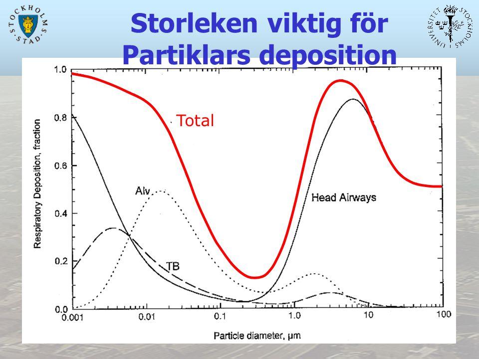 Total Storleken viktig för Partiklars deposition