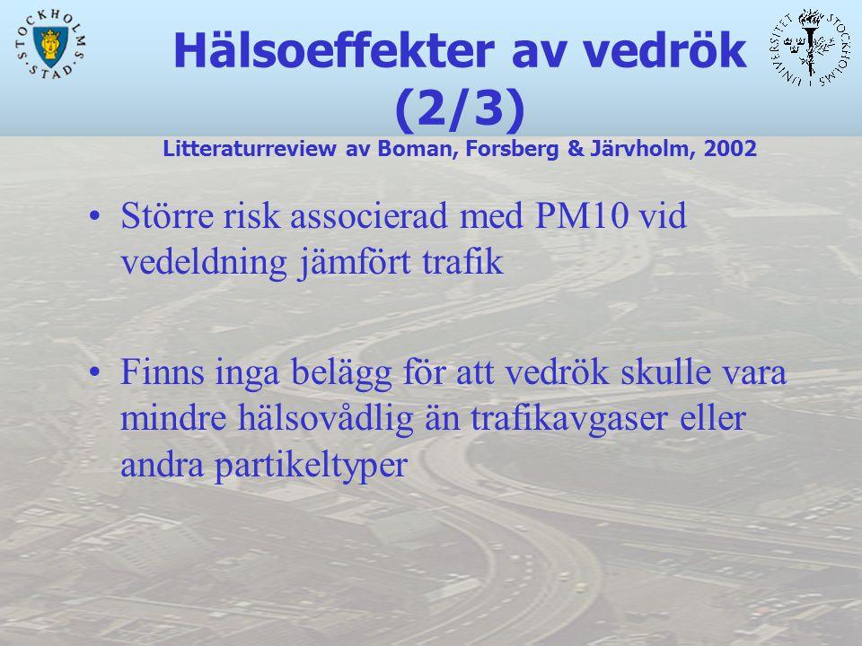 Hälsoeffekter av vedrök (2/3) Litteraturreview av Boman, Forsberg & Järvholm, 2002 Större risk associerad med PM10 vid vedeldning jämfört trafik Finns inga belägg för att vedrök skulle vara mindre hälsovådlig än trafikavgaser eller andra partikeltyper