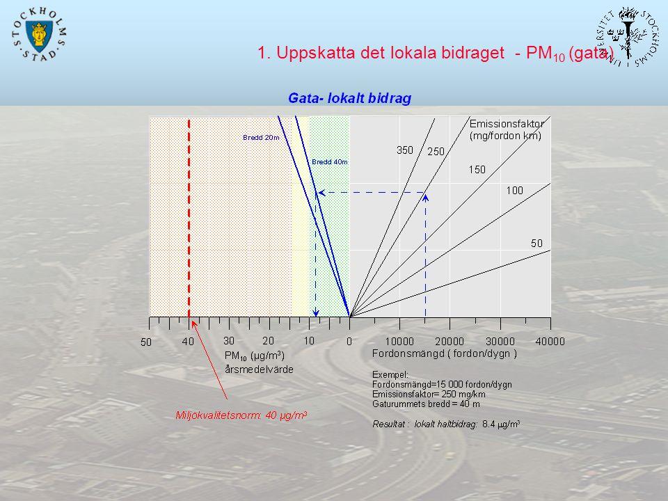 1. Uppskatta det lokala bidraget - PM 10 (gata)