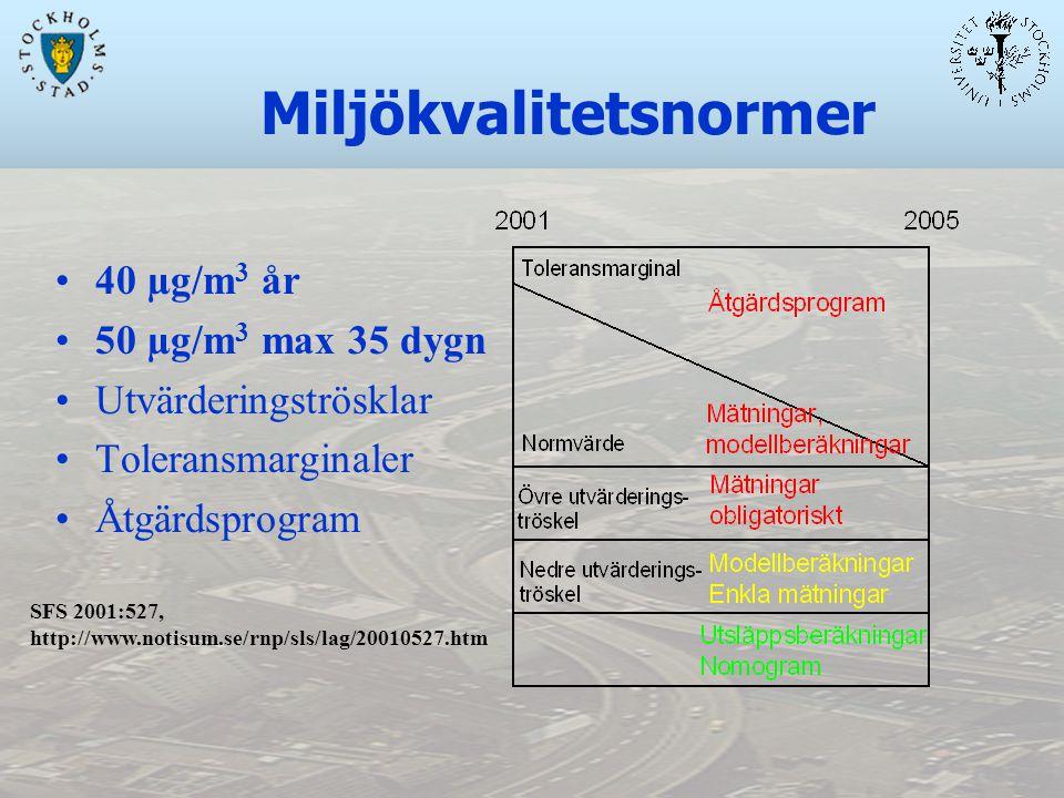 SFS 2001:527, http://www.notisum.se/rnp/sls/lag/20010527.htm Miljökvalitetsnormer 40 µg/m 3 år 50 µg/m 3 max 35 dygn Utvärderingströsklar Toleransmarginaler Åtgärdsprogram