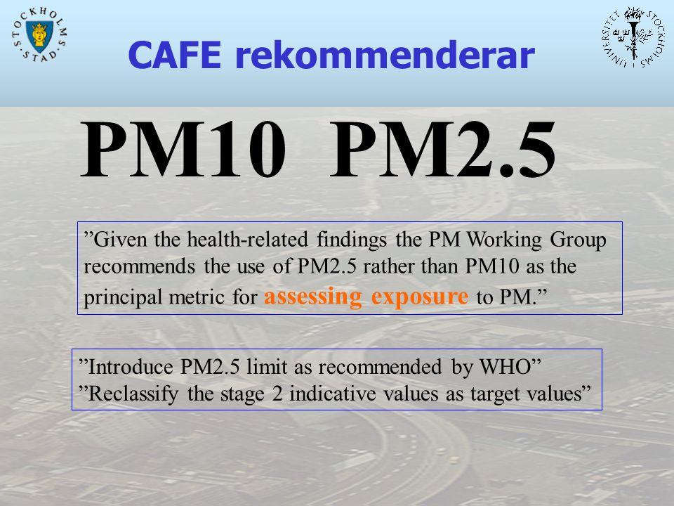 Kortvarigt höga halter PM2.5 i Lycksele