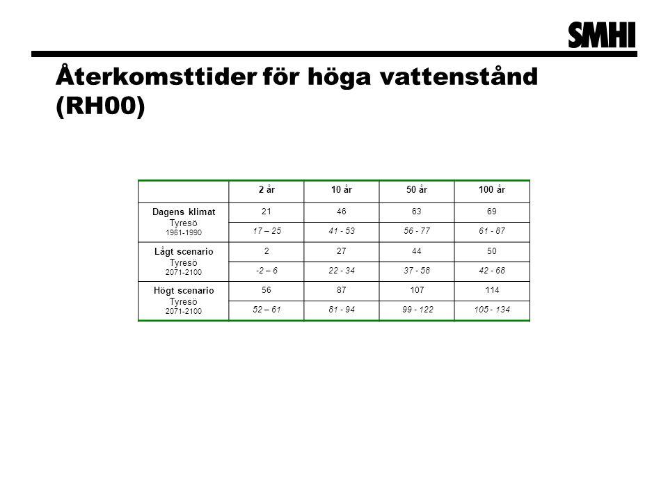Återkomsttider för höga vattenstånd (RH00) 2 år10 år50 år100 år Dagens klimat Tyresö 1961-1990 21466369 17 – 2541 - 5356 - 7761 - 87 Lågt scenario Tyr