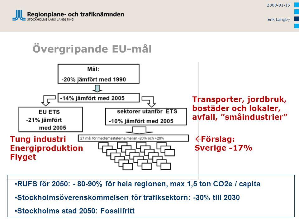 2008-01-15 Erik Langby Övergripande EU-mål RUFS för 2050: - 80-90% för hela regionen, max 1,5 ton CO2e / capita Stockholmsöverenskommelsen för trafiksektorn: -30% till 2030 Stockholms stad 2050: Fossilfritt  Förslag: Sverige -17% Transporter, jordbruk, bostäder och lokaler, avfall, småindustrier Tung industri Energiproduktion Flyget