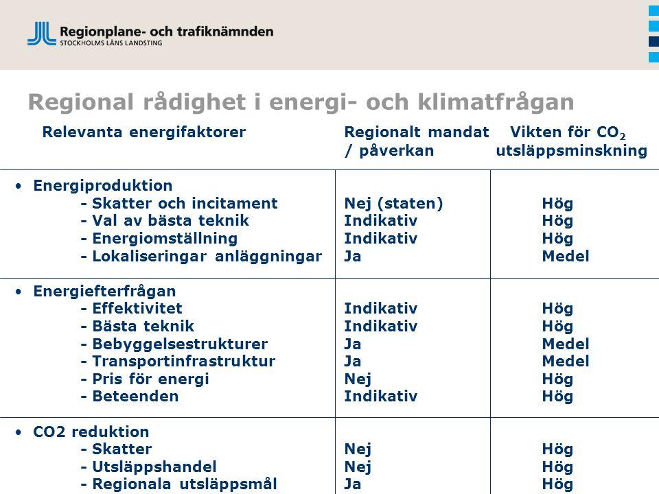 Regional rådighet i energi- och klimatfrågan Relevanta energifaktorerRegionalt mandat Vikten för CO 2 / påverkan utsläppsminskning Energiproduktion - Skatter och incitamentNej (staten)Hög - Val av bästa teknikIndikativHög - EnergiomställningIndikativHög - Lokaliseringar anläggningarJaMedel Energiefterfrågan - EffektivitetIndikativHög - Bästa teknikIndikativHög - BebyggelsestrukturerJaMedel - TransportinfrastrukturJaMedel - Pris för energiNejHög - Beteenden IndikativHög CO2 reduktion - SkatterNejHög - UtsläppshandelNejHög - Regionala utsläppsmålJaHög