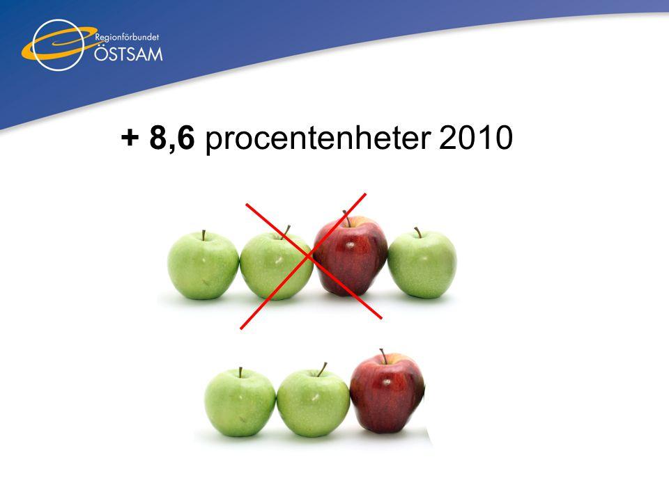 + 8,6 procentenheter 2010