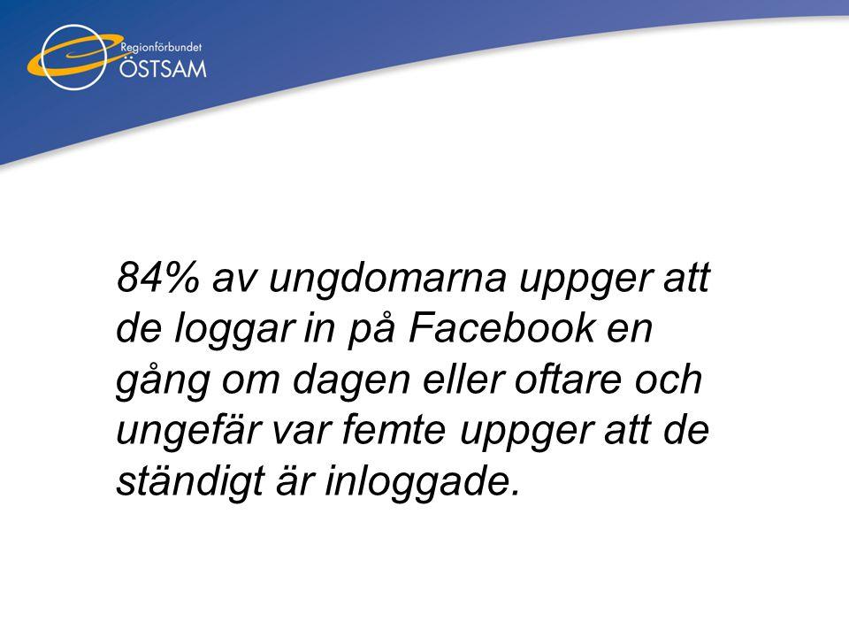 84% av ungdomarna uppger att de loggar in på Facebook en gång om dagen eller oftare och ungefär var femte uppger att de ständigt är inloggade.