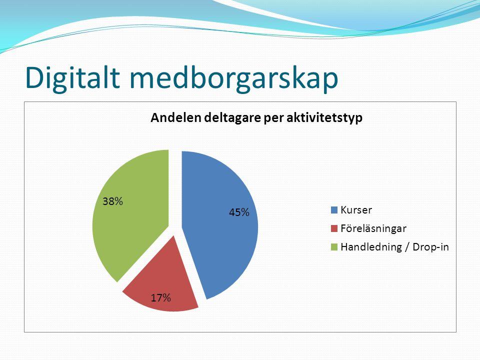 Digitalt medborgarskap