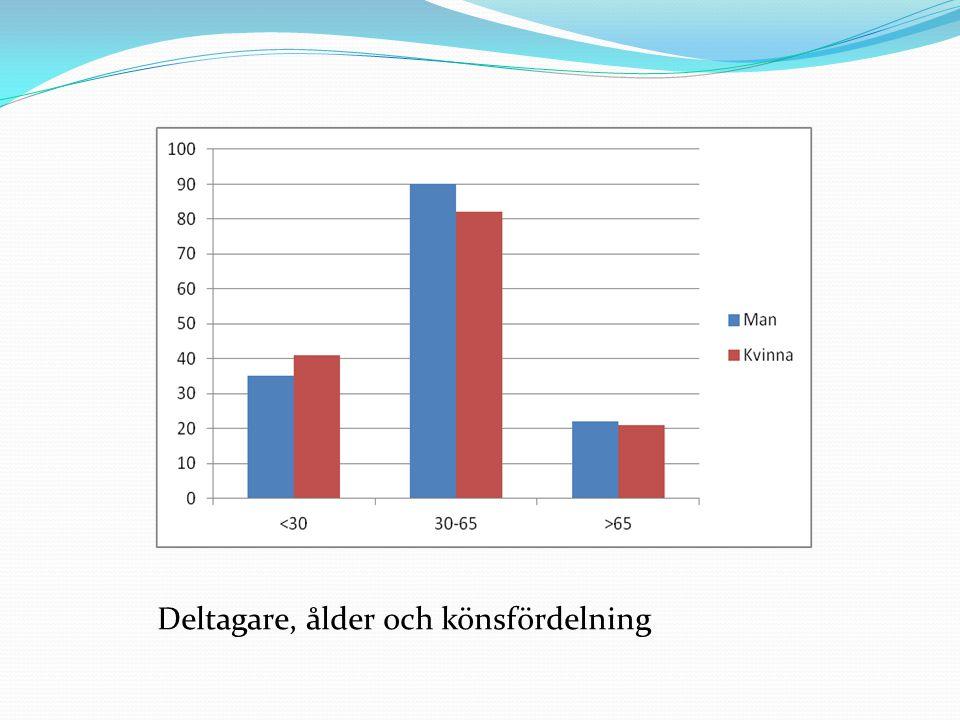 Digidel 2013 Östergötland 400 000 kr avsatta för verksamhetsåret 2012 250:- enskild handledning 500:- gruppaktivitet 500:- genomförd studiecirklar 1 500:- till studieförbund för genomförd studiecirkel i samverkan med bibliotek T o m maj 2012, förbruka ca 300 000:-