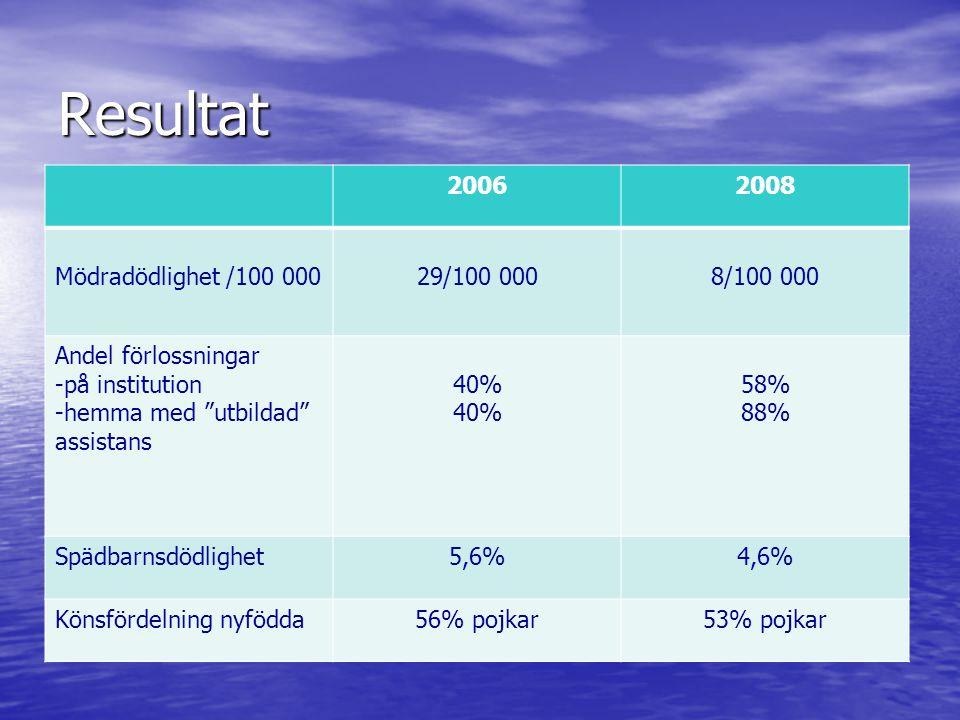 Resultat 20062008 Mödradödlighet /100 00029/100 0008/100 000 Andel förlossningar -på institution -hemma med utbildad assistans 40% 58% 88% Spädbarnsdödlighet5,6%4,6% Könsfördelning nyfödda56% pojkar53% pojkar