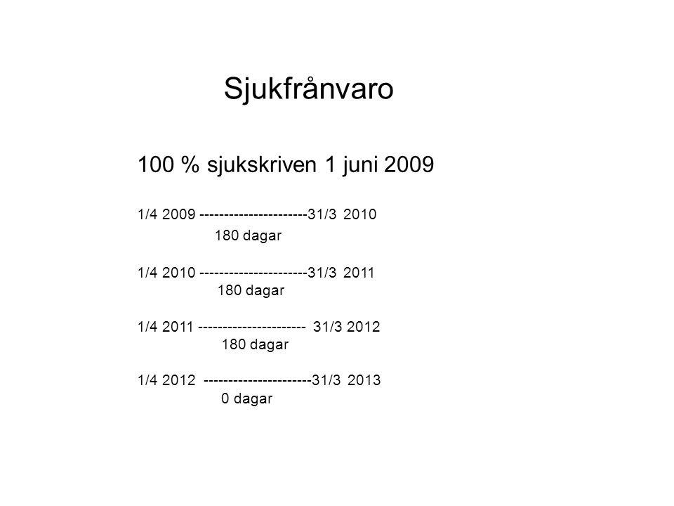 Sjukfrånvaro 100 % sjukskriven 1 juni 2009 1/4 2009 ----------------------31/3 2010 180 dagar 1/4 2010 ----------------------31/3 2011 180 dagar 1/4 2