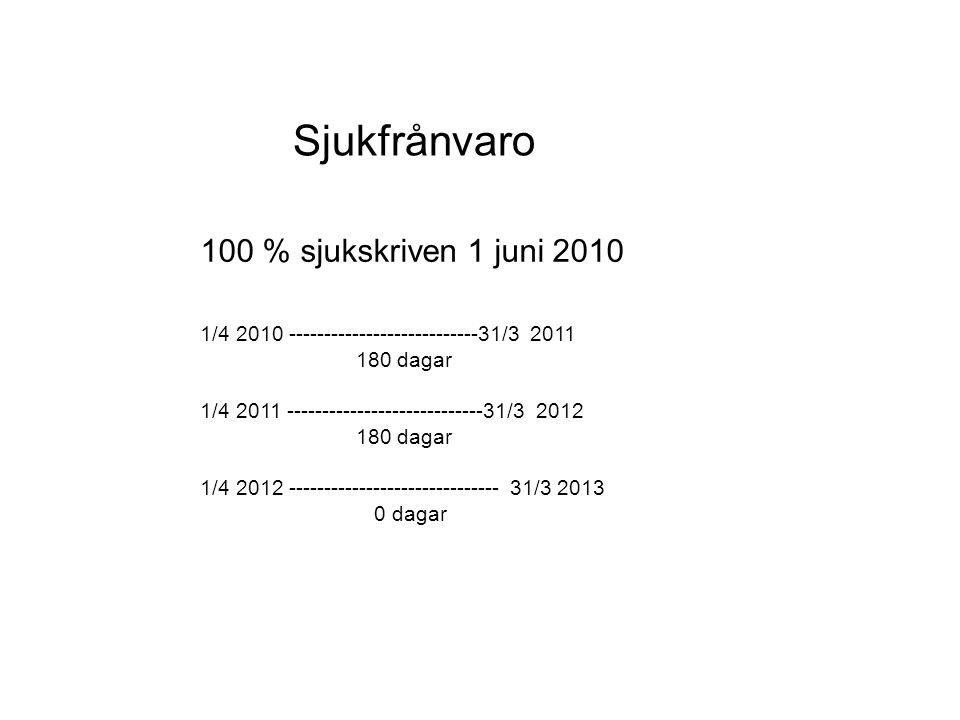 Sjukfrånvaro 100 % sjukskriven 1 juni 2010 1/4 2010 ---------------------------31/3 2011 180 dagar 1/4 2011 ----------------------------31/3 2012 180