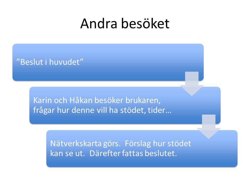 """Andra besöket """"Beslut i huvudet"""" Karin och Håkan besöker brukaren, frågar hur denne vill ha stödet, tider… Nätverkskarta görs. Förslag hur stödet kan"""