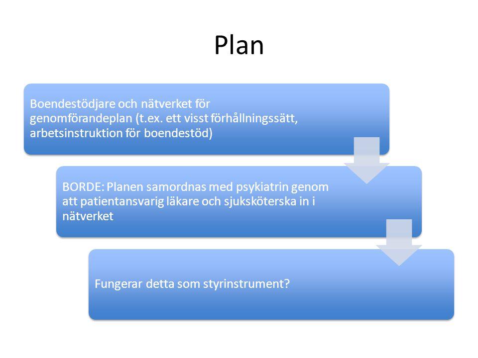 Plan Boendestödjare och nätverket för genomförandeplan (t.ex. ett visst förhållningssätt, arbetsinstruktion för boendestöd) BORDE: Planen samordnas me