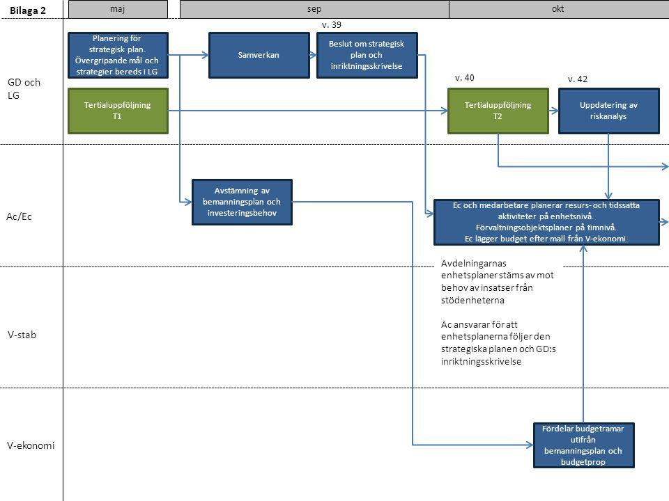 v. 39 GD och LG Ac/Ec V-stab V-ekonomi maj Bilaga 2 Planering för strategisk plan. Övergripande mål och strategier bereds i LG sep Tertialuppföljning