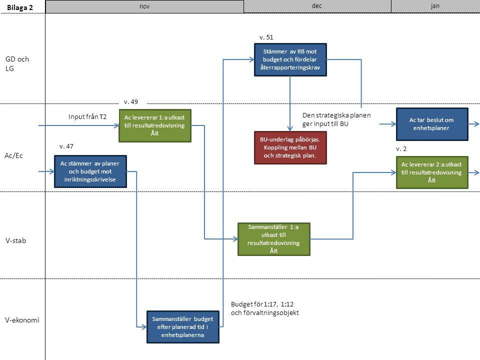 v. 51 Budget för 1:17, 1:12 och förvaltningsobjekt GD och LG Ac/Ec V-stab V-ekonomi Bilaga 2 nov Ac stämmer av planer och budget mot inriktningsskrive