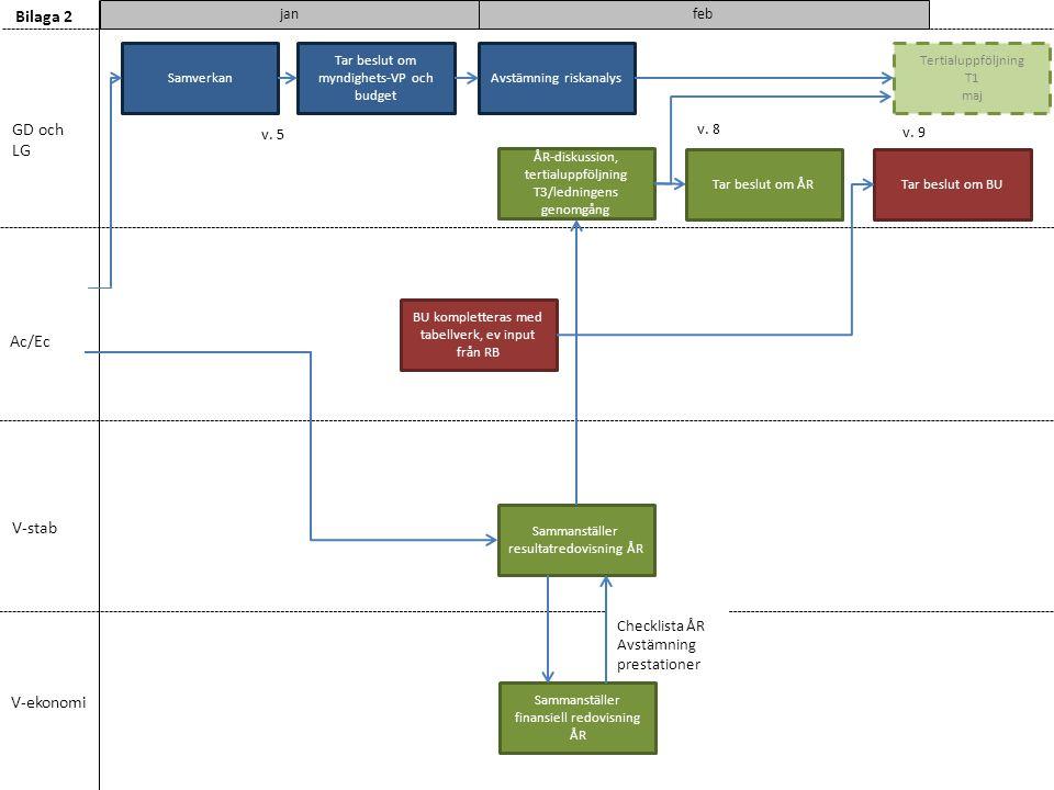 v. 5 GD och LG Ac/Ec V-stab V-ekonomi Bilaga 2 feb ÅR-diskussion, tertialuppföljning T3/ledningens genomgång Tar beslut om ÅRTar beslut om BU BU kompl
