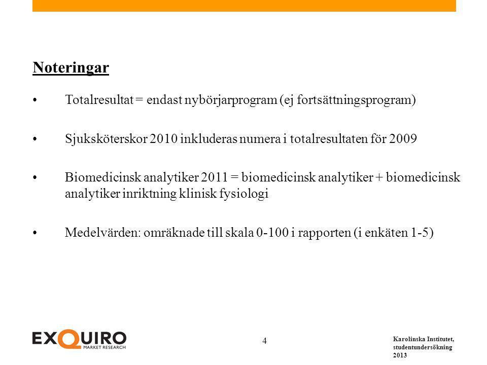 Karolinska Institutet, studentundersökning 2013 4 Noteringar Totalresultat = endast nybörjarprogram (ej fortsättningsprogram) Sjuksköterskor 2010 inkl