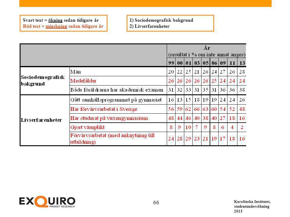Karolinska Institutet, studentundersökning 2013 66 Svart text = ökning sedan tidigare år Röd text = minskning sedan tidigare år 1) Sociodemografisk bakgrund 2) Livserfarenheter
