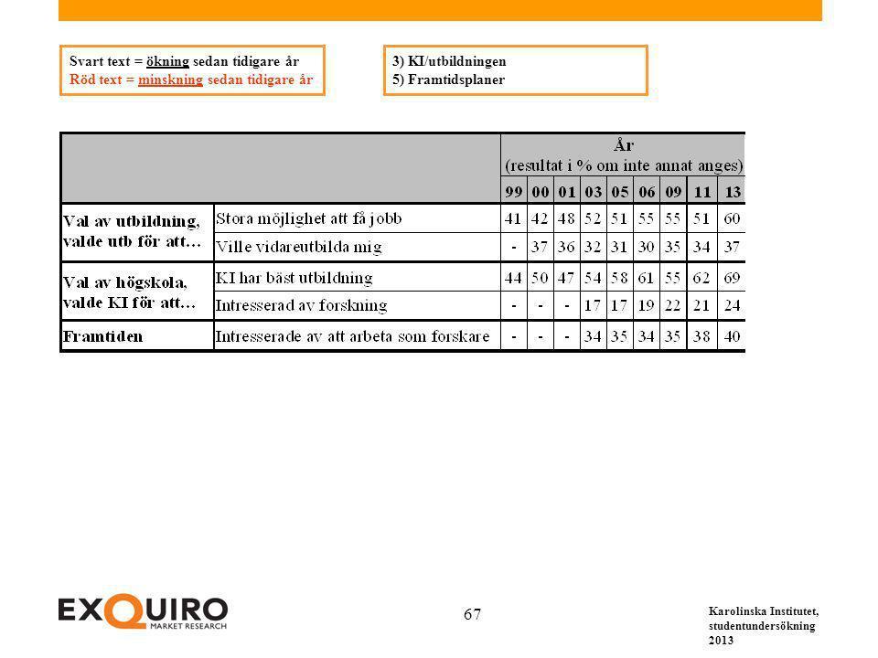 Karolinska Institutet, studentundersökning 2013 67 3) KI/utbildningen 5) Framtidsplaner Svart text = ökning sedan tidigare år Röd text = minskning sed