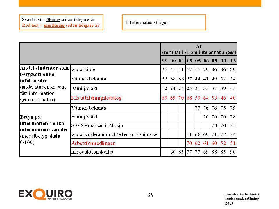 Karolinska Institutet, studentundersökning 2013 68 Svart text = ökning sedan tidigare år Röd text = minskning sedan tidigare år 4) Informationsfrågor