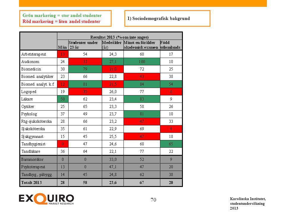 Karolinska Institutet, studentundersökning 2013 70 Grön markering = stor andel studenter Röd markering = liten andel studenter 1) Sociodemografisk bak