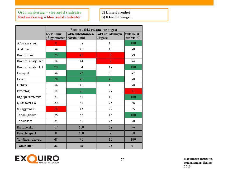 Karolinska Institutet, studentundersökning 2013 71 2) Livserfarenhet 3) KI/utbildningen Grön markering = stor andel studenter Röd markering = liten an