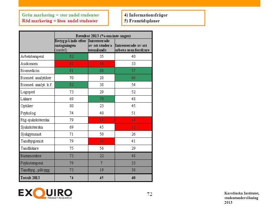 Karolinska Institutet, studentundersökning 2013 72 4) Informationsfrågor 5) Framtidsplaner Grön markering = stor andel studenter Röd markering = liten andel studenter