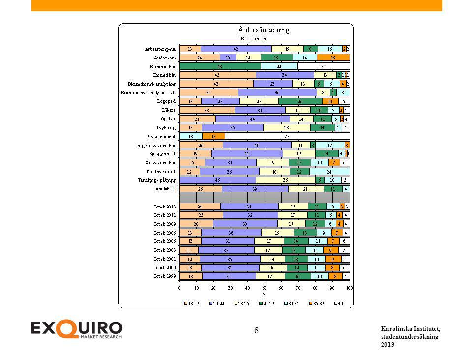 Karolinska Institutet, studentundersökning 2013 69 7. Resultat för olika utbildningsprogram