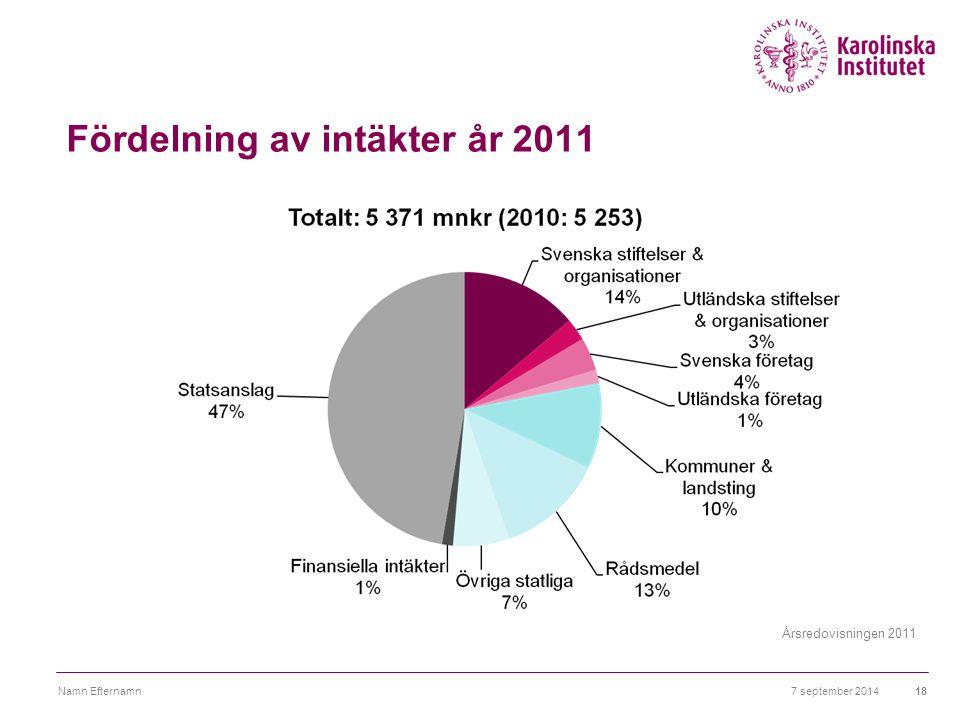 Fördelning av intäkter år 2011 7 september 2014Namn Efternamn18 Årsredovisningen 2011